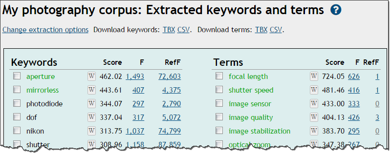 Extracted terms and keywords with links to wikipedia