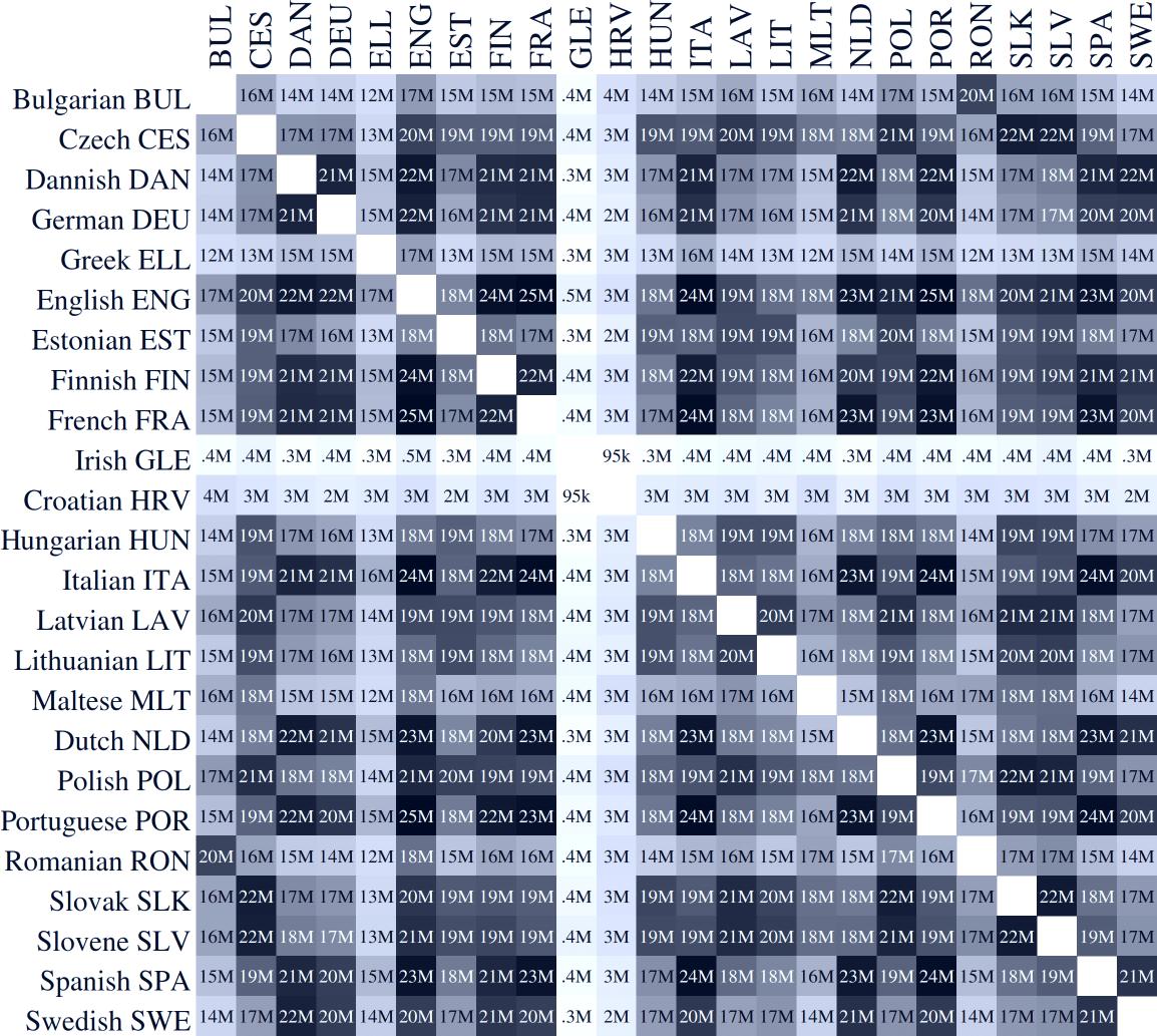 EUR-Lex corpus - aligned structures count